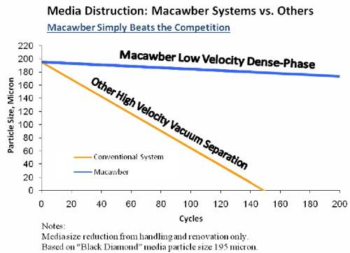 shot-blast-media-destruction-graph