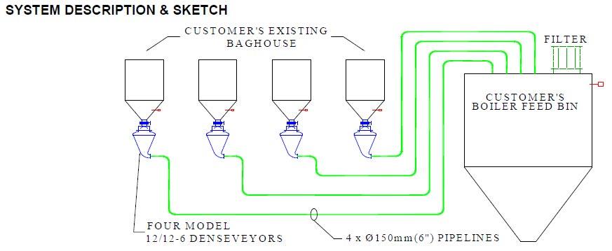 System Sketch of Pneumatic Conveyors Ground Rice Hulls