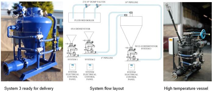 System 3