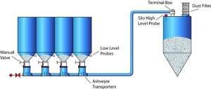 Flow diagram layout of simple single 4 vessel ESP field