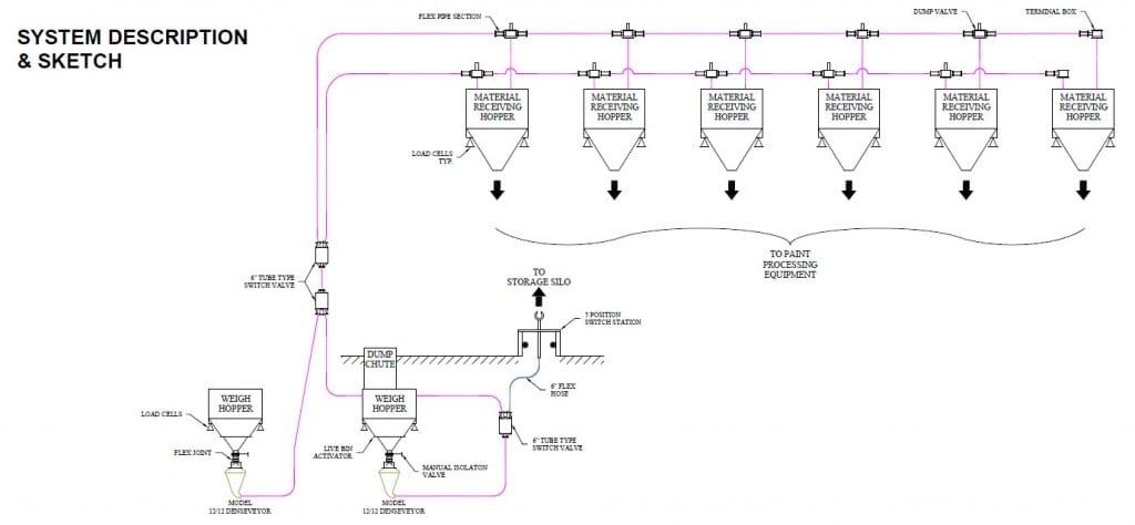 pneumatic conveying of titanium dioxide system 1024×474