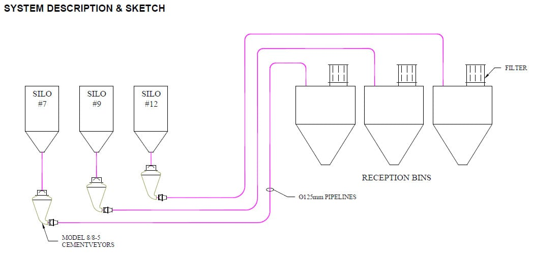 pneumatic conveying system sketch