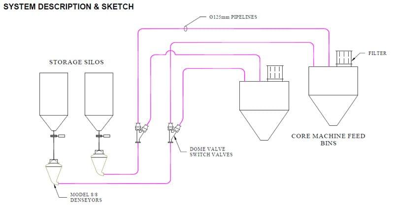 silica sand pneumatic conveyor sketch