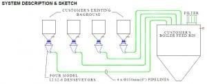 system sketch pneumatic conveyors ground rice hulls
